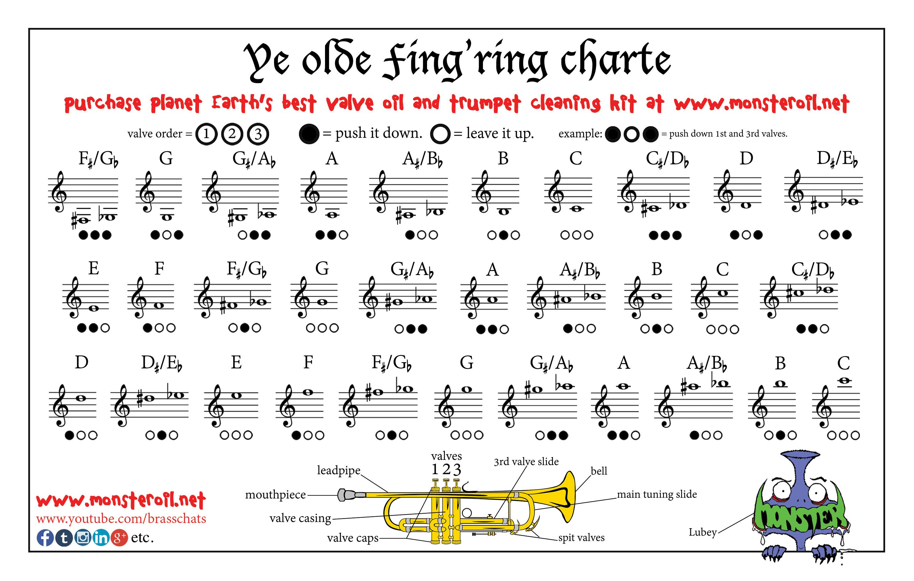 Free Trumpet Fingering Chart